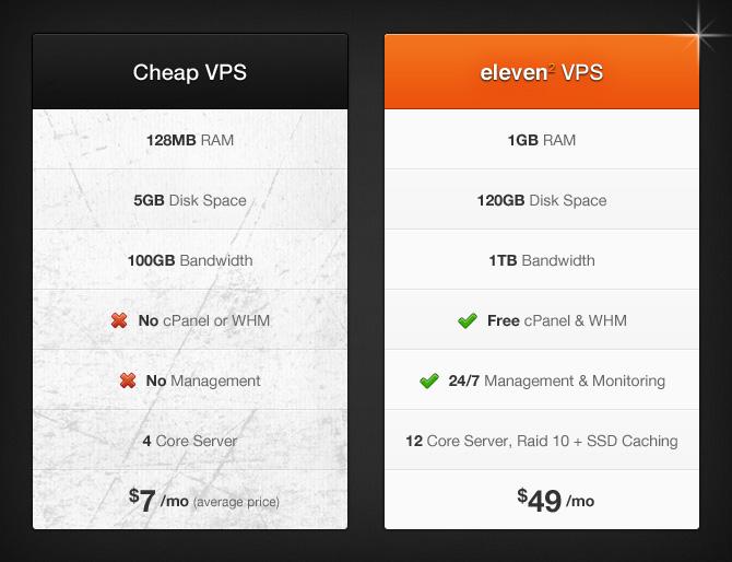 Cheap VPS Servers vs. Eleven2 Premium VPS Servers